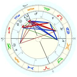 Drug Abuse 44610 - natal chart (Placidus)