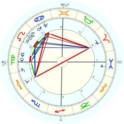 Drug Abuse 44611 - natal chart (Placidus)
