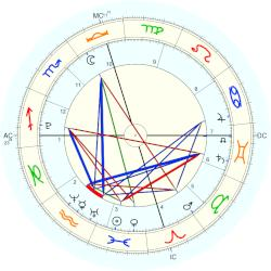 Homer Heche Lafoon - natal chart (Placidus)