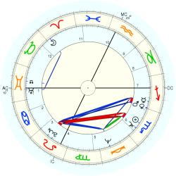 Gordon Eubanks - natal chart (Placidus)