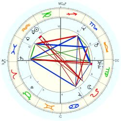 Abuse victim 44646 - natal chart (Placidus)