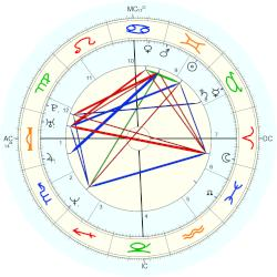 Melissa Harrington - natal chart (Placidus)