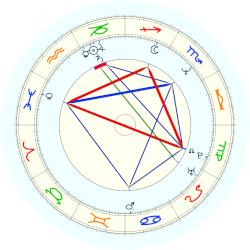 Julia Louis-Dreyfus - natal chart (noon, no houses)