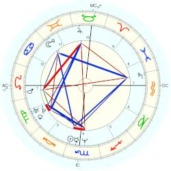 Dan Mathews - natal chart (Placidus)