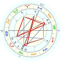 Birth Trauma 44693 - natal chart (Placidus)