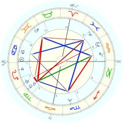 Anthony Edwards - natal chart (Placidus)