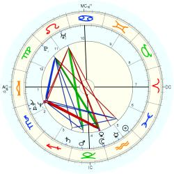 Medical: Cancer 44771 - natal chart (Placidus)