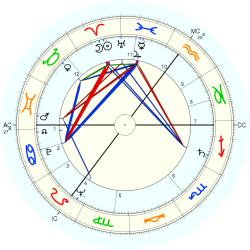 Kenneth Tynan - natal chart (Placidus)