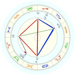 Robert Tullock - natal chart (noon, no houses)