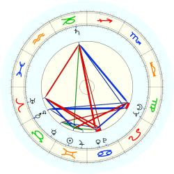Marion Zimmer-Bradley - natal chart (noon, no houses)