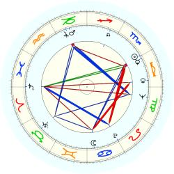 George Spagnolia - natal chart (noon, no houses)