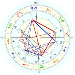 Richard Holloway - natal chart (Placidus)