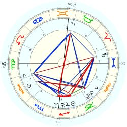 Mary McClung - natal chart (Placidus)