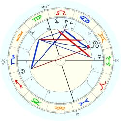 Chris Finnegan - natal chart (Placidus)