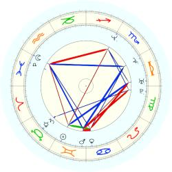 Joseph Fiennes - natal chart (noon, no houses)
