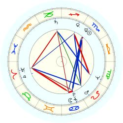 Boyd L. Jefferies - natal chart (noon, no houses)