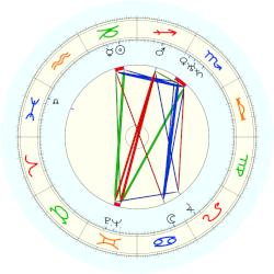 William Stephenson - natal chart (noon, no houses)