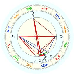Orville Redenbacher - natal chart (noon, no houses)