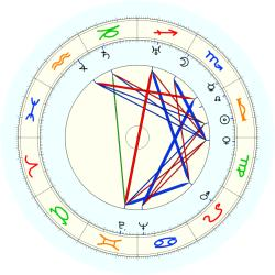 Ray Kroc - natal chart (noon, no houses)