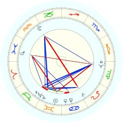 Marv Albert - natal chart (noon, no houses)