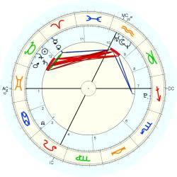 Astrology: AFAN List - natal chart (Placidus)