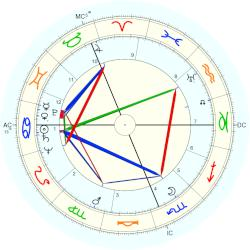 Gough Whitlam - natal chart (Placidus)