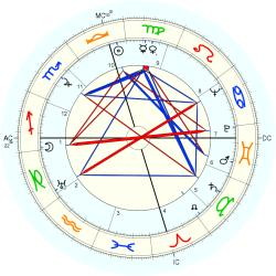 Ellsworth Vines - natal chart (Placidus)
