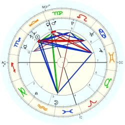 Twins Family 1 - natal chart (Placidus)