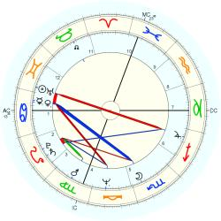 Twins Family 2 - natal chart (Placidus)