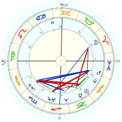 Twins Family 3 - natal chart (Placidus)