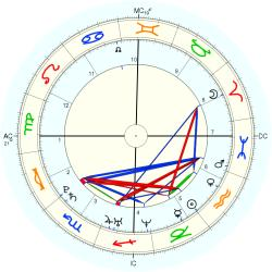 Twins Family 4 - natal chart (Placidus)