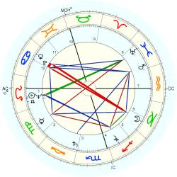 Family Distress 44979 - natal chart (Placidus)