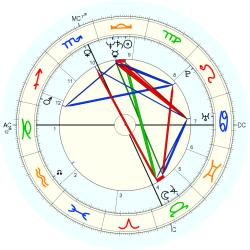 Family Distress 44981 - natal chart (Placidus)