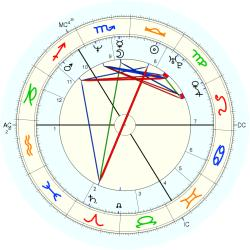 Guy Pearce - natal chart (Placidus)