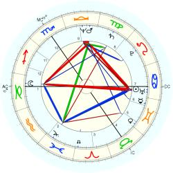 Dominique Kindermans - natal chart (Placidus)