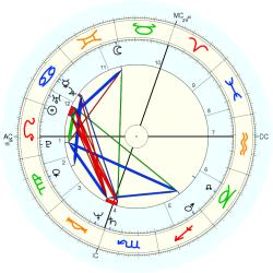 Sheena McDonald - natal chart (Placidus)