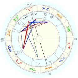 Marilyn Jones - natal chart (Placidus)