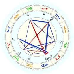 Robert S. Cline - natal chart (noon, no houses)