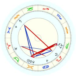 Tinsley H. Irvin - natal chart (noon, no houses)