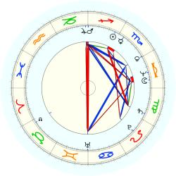Timothy J. Haddon - natal chart (noon, no houses)