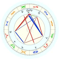 William J. Alley - natal chart (noon, no houses)