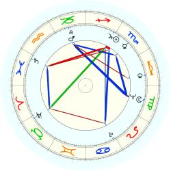 James D. Robinson - natal chart (noon, no houses)