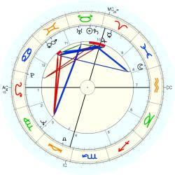 Morry Weiss - natal chart (Placidus)