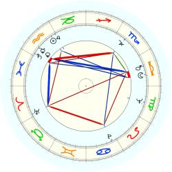 Robert E. Allan - natal chart (noon, no houses)