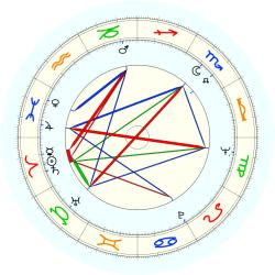 John Sculley - natal chart (noon, no houses)