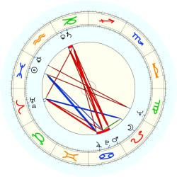Carl S. Quinn - natal chart (noon, no houses)