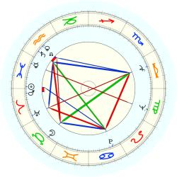 Richard De Osborne - natal chart (noon, no houses)