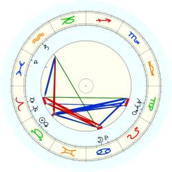 James E. Preston - natal chart (noon, no houses)