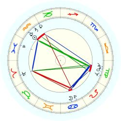 J. Carter Bacot - natal chart (noon, no houses)