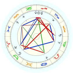 Anthony P. Gammie - natal chart (noon, no houses)